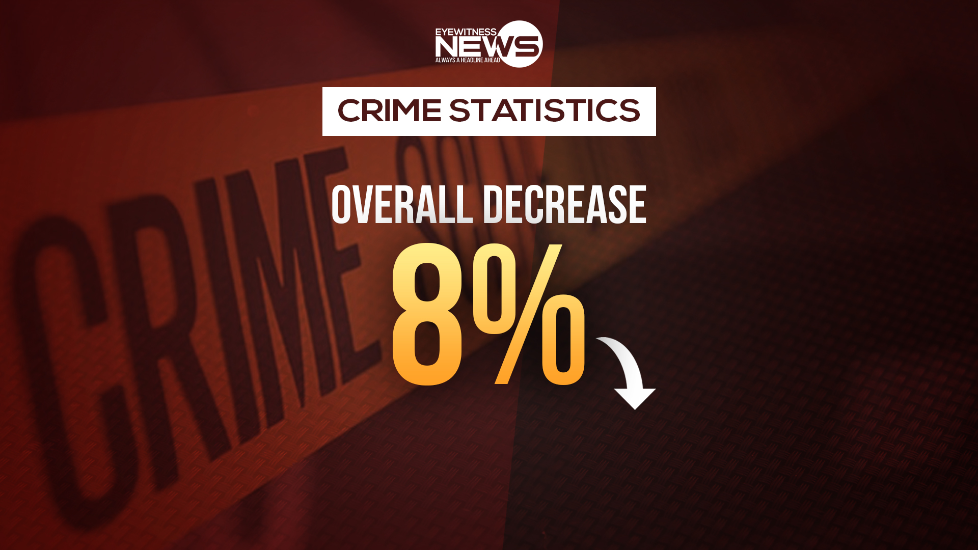 Crime down eight percent