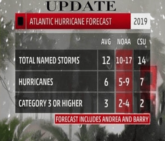 """Meteorologists revise projections to """"above normal"""" hurricane season"""
