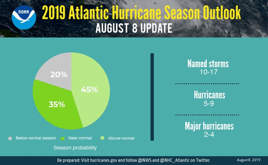 "Meteorologists now project ""above average"" 2019 hurricane season"