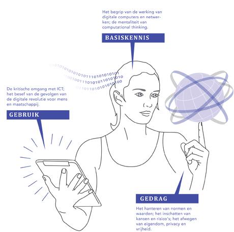 Digitale_geletterdheid_Infographic_KNAW