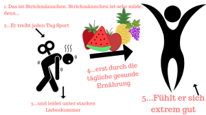 gesunde ernährung gegen Liebeskummer bei ex zurück