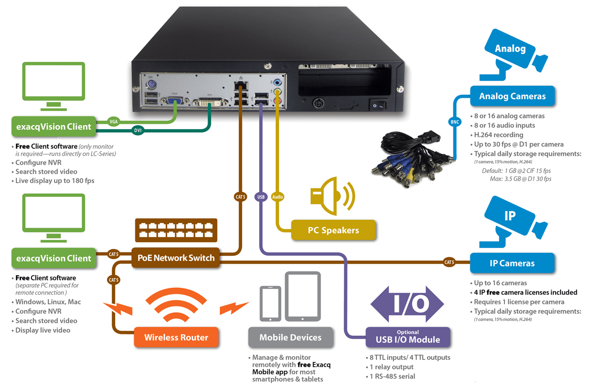 Free Network Wiring Diagram Software Exacq Lc Series Ip And Analog Video Surveillance Recorder
