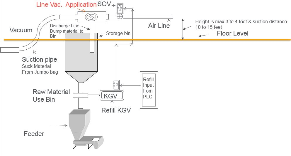 Line Vac Application: Hopper Loading for Injection Molding