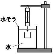水圧の作図