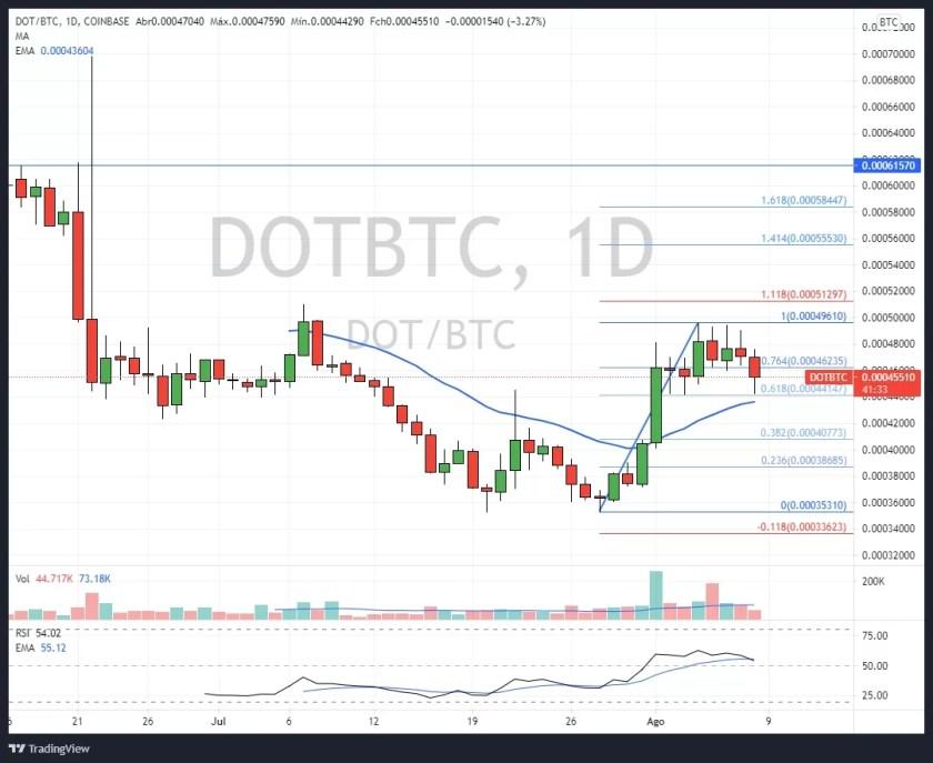 DOT/BTC Daily Chart