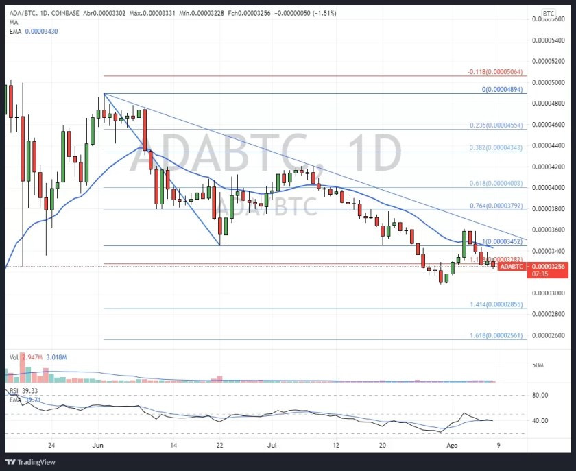 Daily ADA/BTC Chart