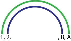 Méthode de l'Arc-en-ciel. Les deux premières paires de diviseurs d'un nombre sont représentée. Les diviseurs sont reliés par paires chacun par un arc de l'Arc-en-ciel et chacun d'une couleur de l'arc-en-ciel.