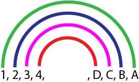 Méthode de l'Arc-en-ciel. Les 4 premières paires de diviseurs d'un nombre sont représentée dans un diagramme en forme d'arc-en-ciel. Tous les diviseurs sont reliés par paires chacun par un arc de l'Arc-en-ciel et chacun d'une couleur différente de l'arc-en-ciel.