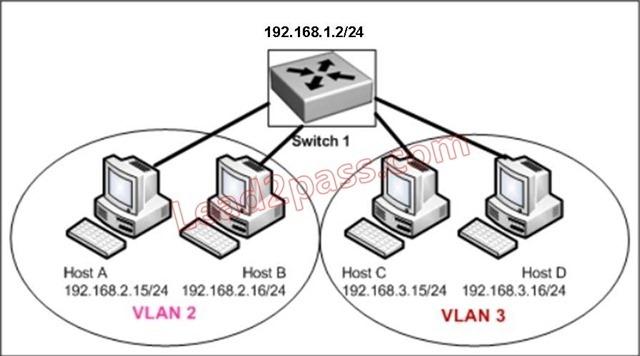 [PDF&VCE] Lead2pass Free Cisco 100-105 Braindumps VCE