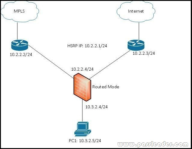 Premium PassLeader 300-320 Dumps with VCE and PDF Download