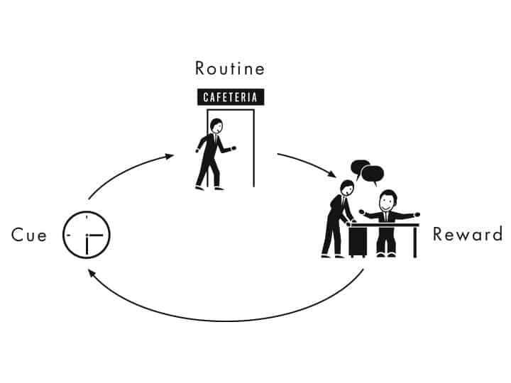 The Habit Loop: The Concept That Explains How Habits Form