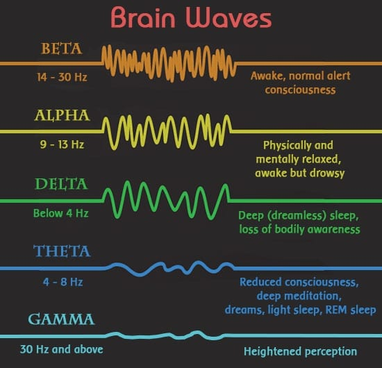 Image result for brain waves alpha beta