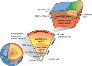 Interior of the Earth  Geography Study Material & Notes