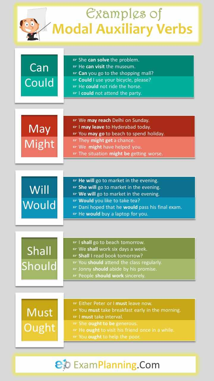33 examples of modal auxiliary verbs