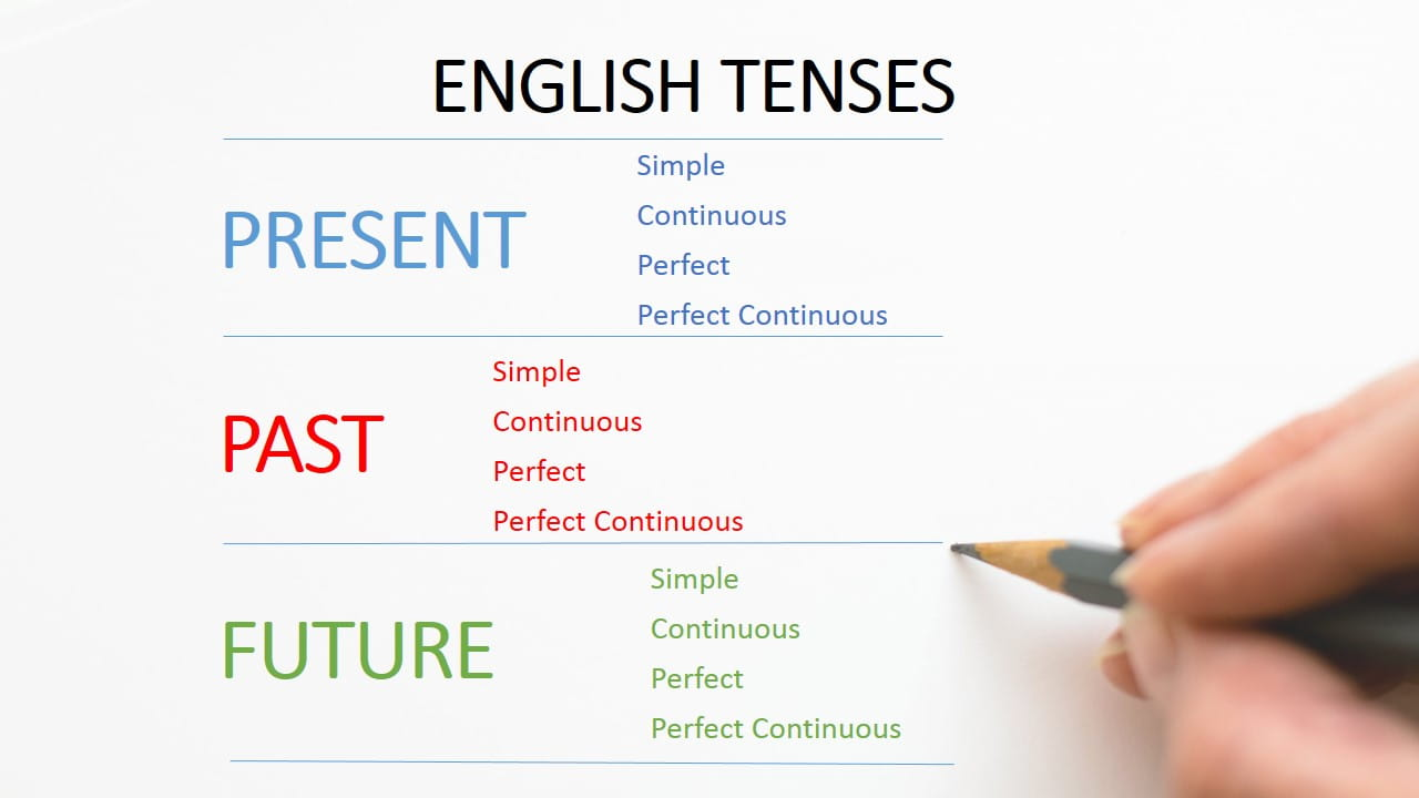 12 Tenses in English Grammar (Examples & Formula) - ExamPlanning %