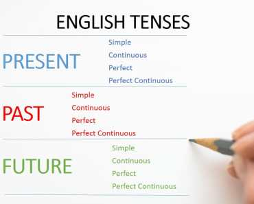 12 tenses in english grammar