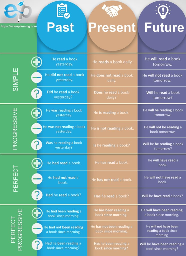 Tenses chart and table with examples