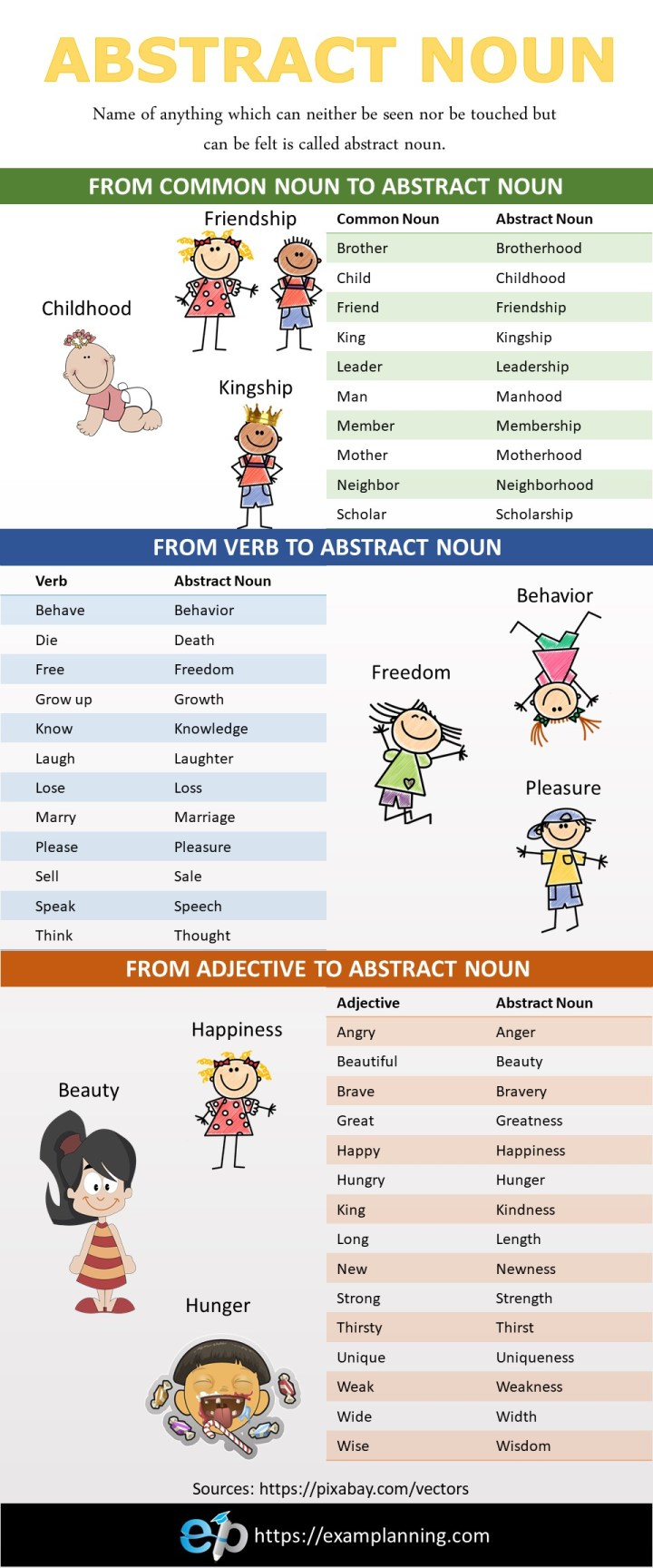 Make Abstract Nouns from Common Nouns, Verbs and Adjectives. List of Abstract Nouns