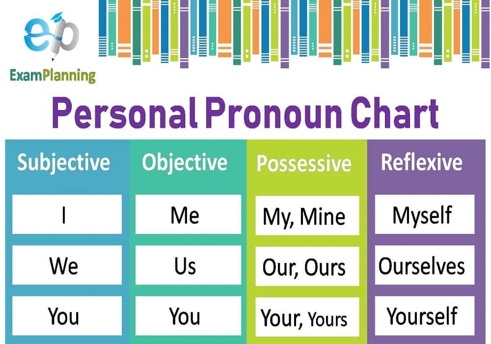 pronoun personal chart examples cases exercises answers