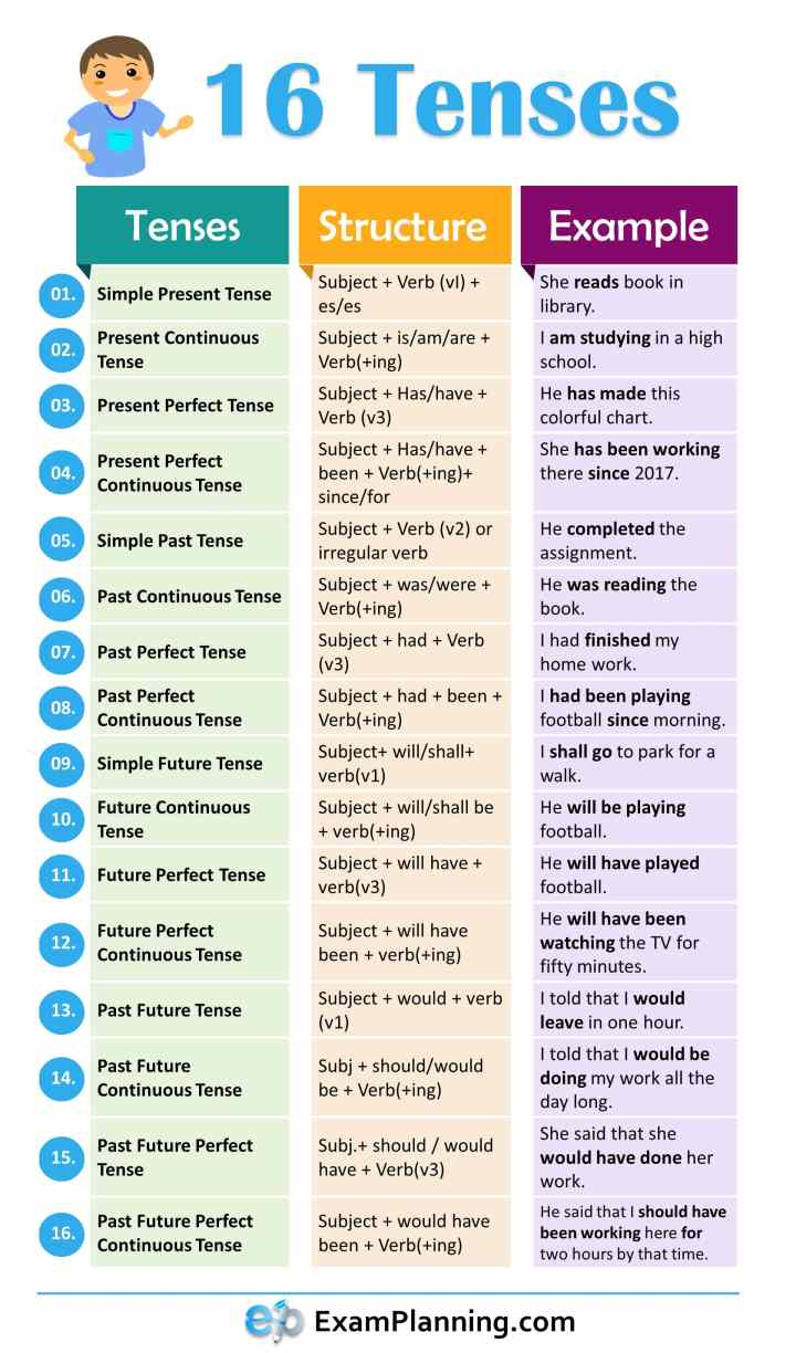 16 tenses (structure and examples)