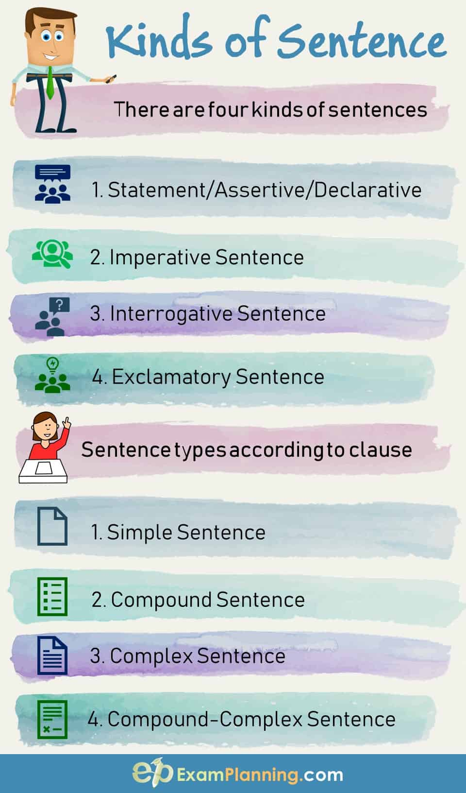 hight resolution of Kinds of a Sentence According to Structure - ExamPlanning %