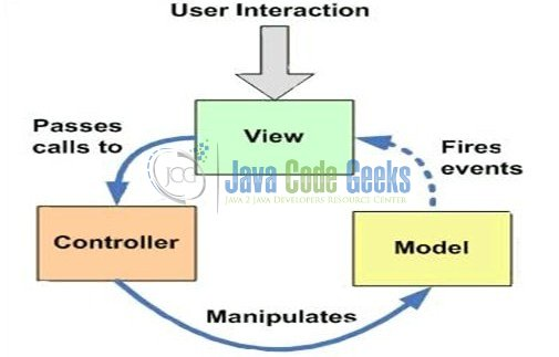 mvc struts architecture diagram nitrous express proton wiring spring overview example examples java code geeks 1 model view controller