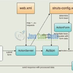 Mvc Struts Architecture Diagram 1999 Ford Contour Engine Jsp Example Examples Java Code Geeks 2019 Fig 1 Struts2 Request Response Overview
