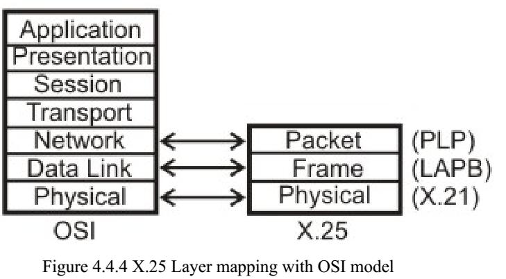 Communication Protocols- X.25 » ExamRadar