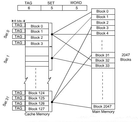Mapping Functions And Replacement Algorithms » ExamRadar