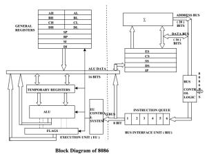 8086 Microprocessor Internal Architecture of 8086 » ExamRadar
