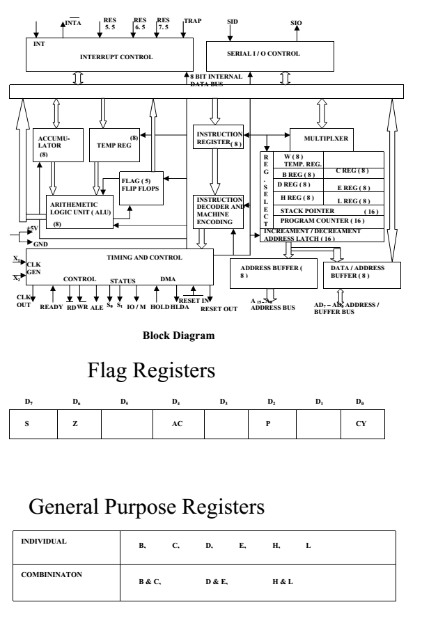 architecture of 8085 microprocessor with block diagram pdf hinduism buddhism venn examradar