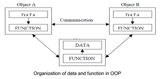 Procedure-Oriented Programming Vs. OOP » ExamRadar