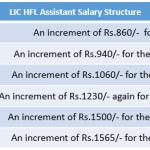 lic hfl assistant salary