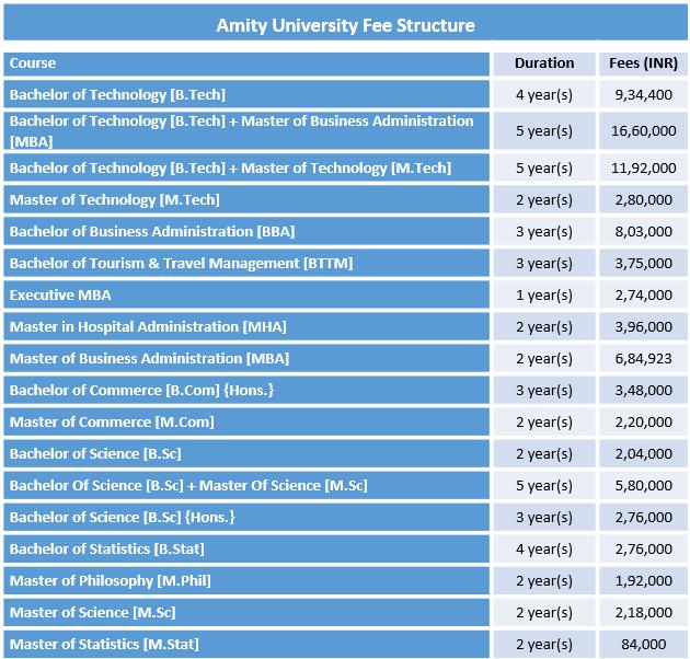 Amity University Gurgaon Fee Structure