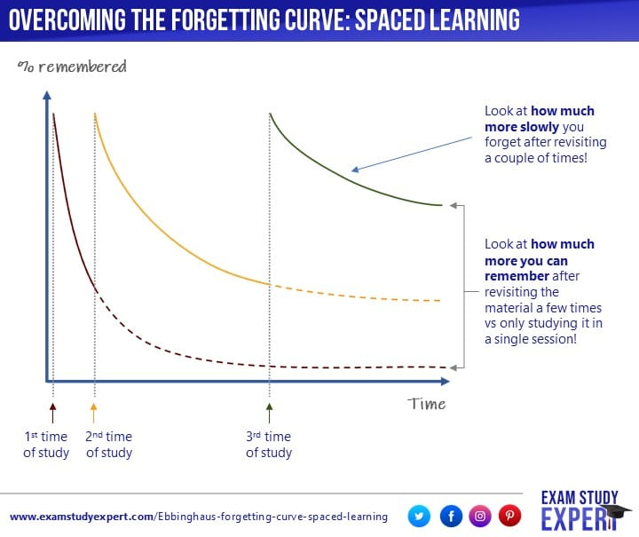 Ebbinghaus' forgetting curve explained: the importance of