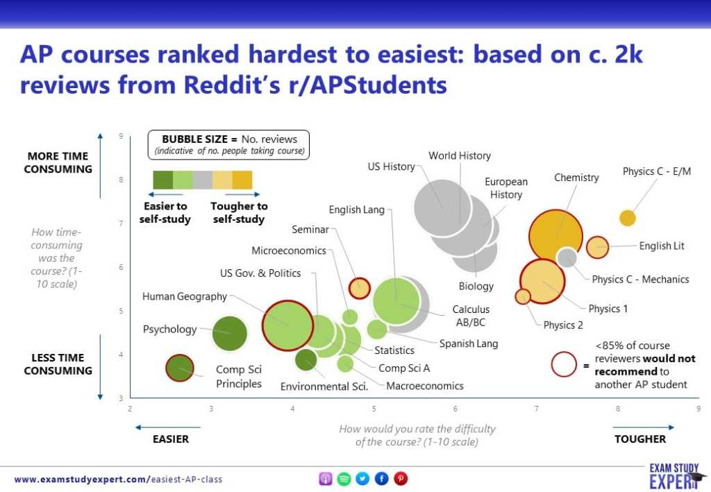 Hardest and easiest AP classes: bubble chart based on data from nearly 2000 course reviews