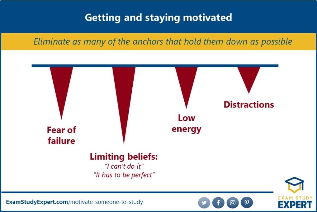 Factors pulling down motivation