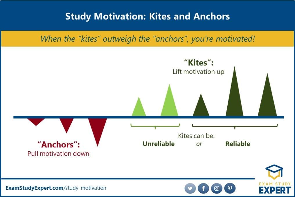 Motivational factors