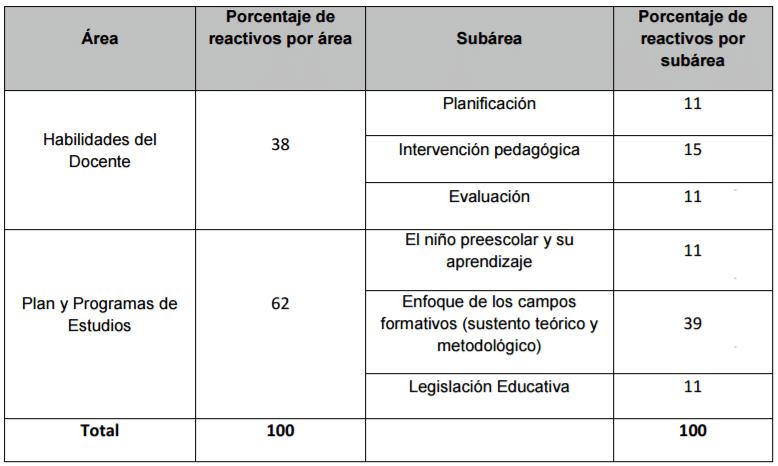 egal-epre-estructura-examen