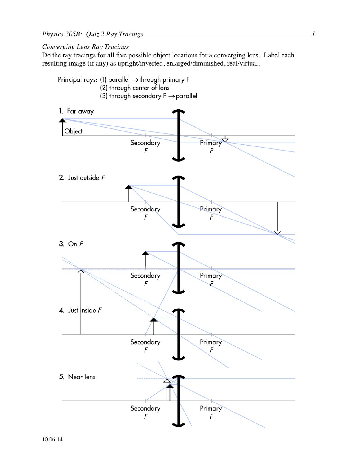 Ray Diagram Definition - exatin.info