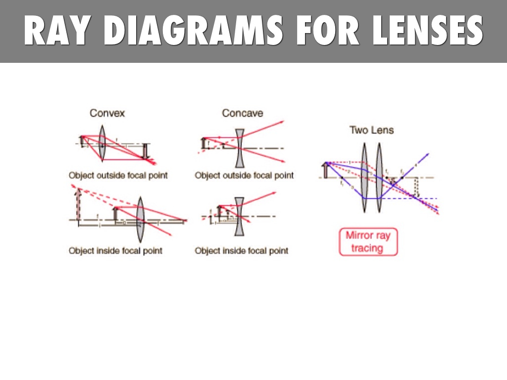 Ray Diagrams For Lenses