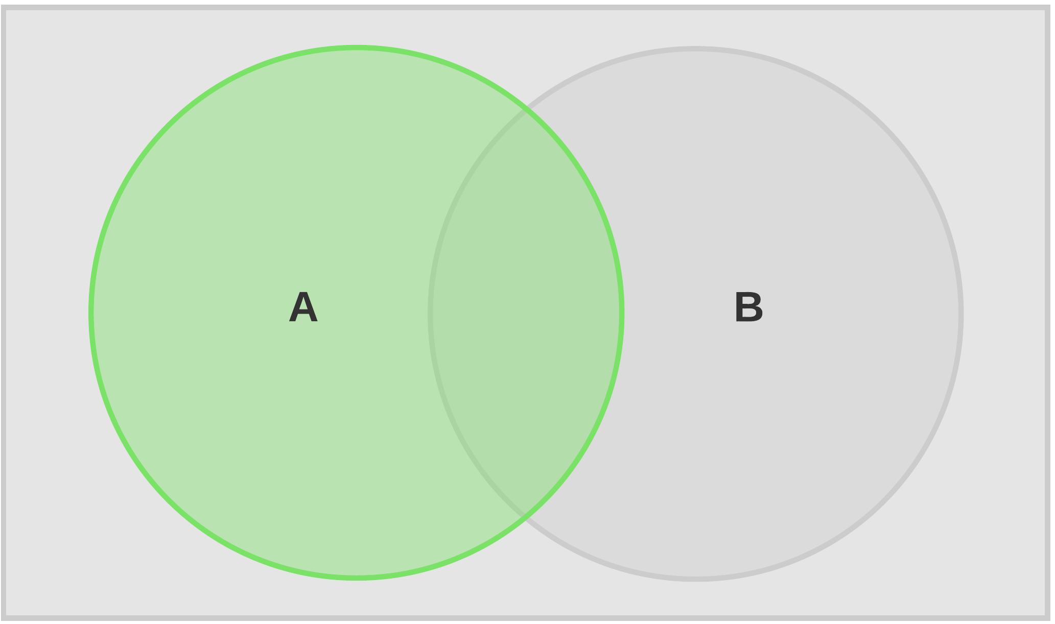 Venn Diagram Union
