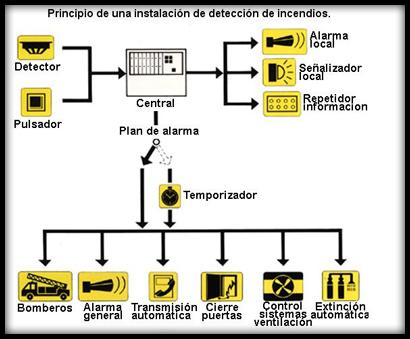 proteccion-contra-incendios-deteccion-alarma-instalacion