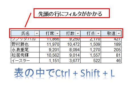 エクセルのオートフィルターのショートカットを表で使ったらどうなるか、の図