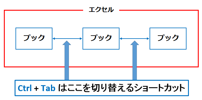 ctrl+tabの役目を表す図