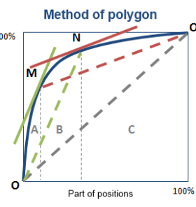Method of polygon 2