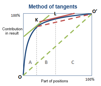 Method of tangents