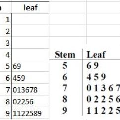 How Do You A Stem And Leaf Diagram Vehicle Wiring Diagrams For Remote Starter Excel With Master This Is Based On Specific Data So I Have Organised The Numbers Then Created