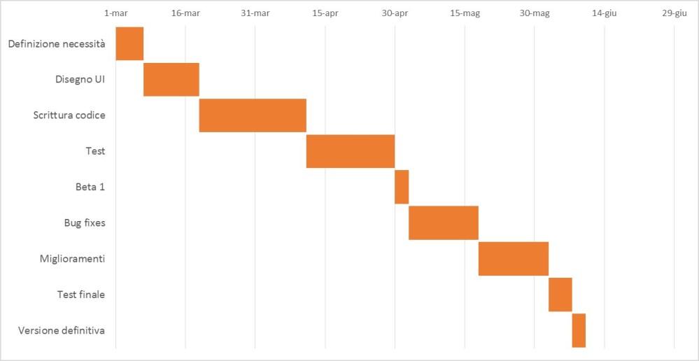 medium resolution of il diagramma di gantt definitivo