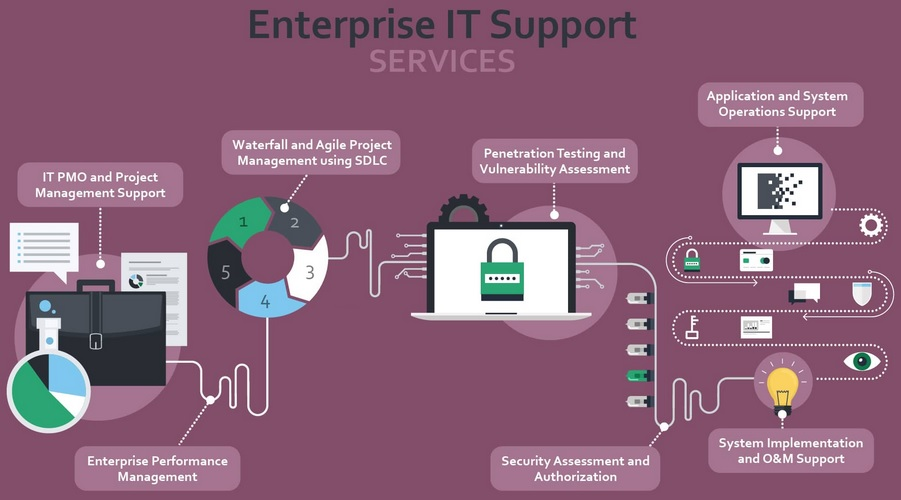 Enterprise IT Infrastructure & Support – Sampath's Blog